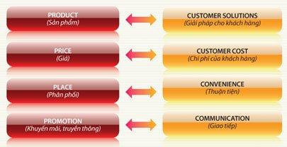 Kiến thức Marketing Online cần thiết cho người mới bắt đầu