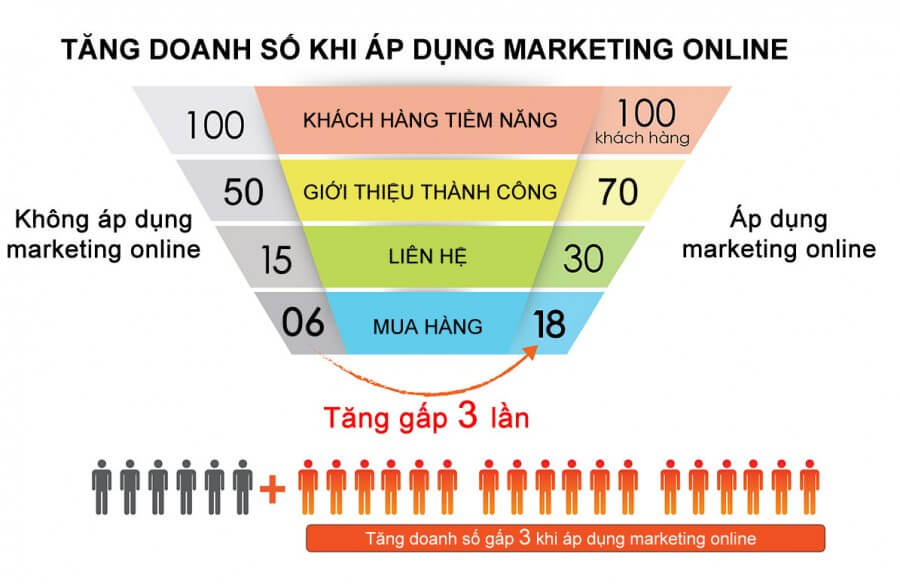 tang-doanh-so-khi-ap-dung-chien-luoc-marketing-online