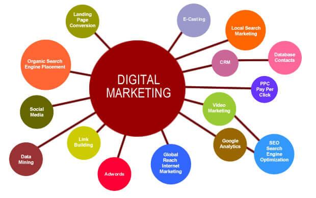 Nắm bắt Digital Marketing bao gồm những gì
