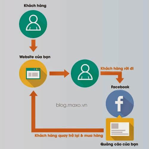 Mô hình liên kết tìm kiếm khách hàng Bất Động Sản bằng website